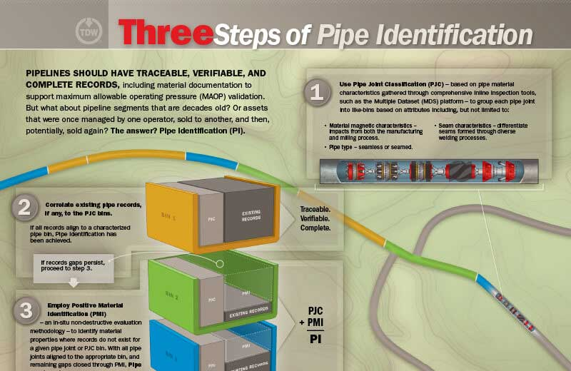 three-steps-pipeline-identification
